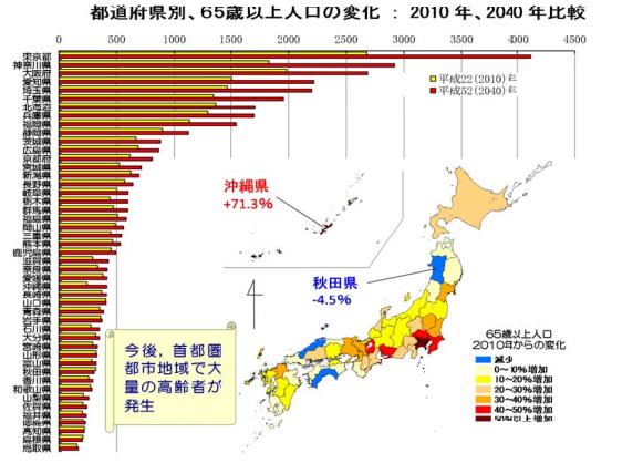 地方も高齢化は進みますが、高齢者の数は減って行きます。大変なのは都心です。高齢社会の現状Ⅰー東京大学成年後見人養成講座から