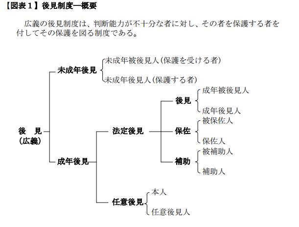 後見の分類