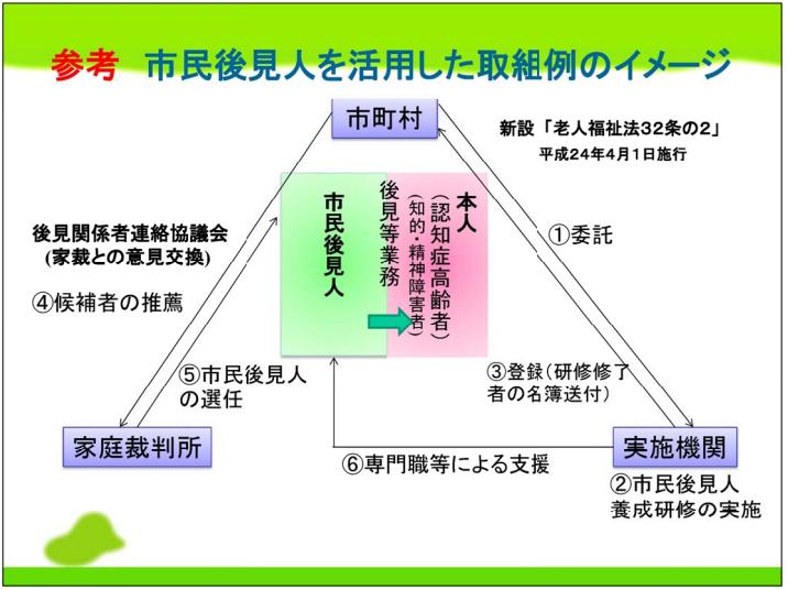 市民後見人の養成にかかる制度の紹介