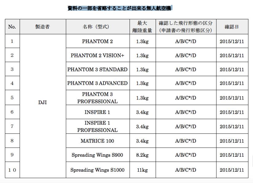 国交省、「資料の一部を省略することが出来る無人航空機(ドローン) 」を公表。え、DJIとヤマハ発動機だけ?何でですか?