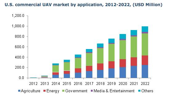 商業用ドローン市場 20.7億ドル (2022年)